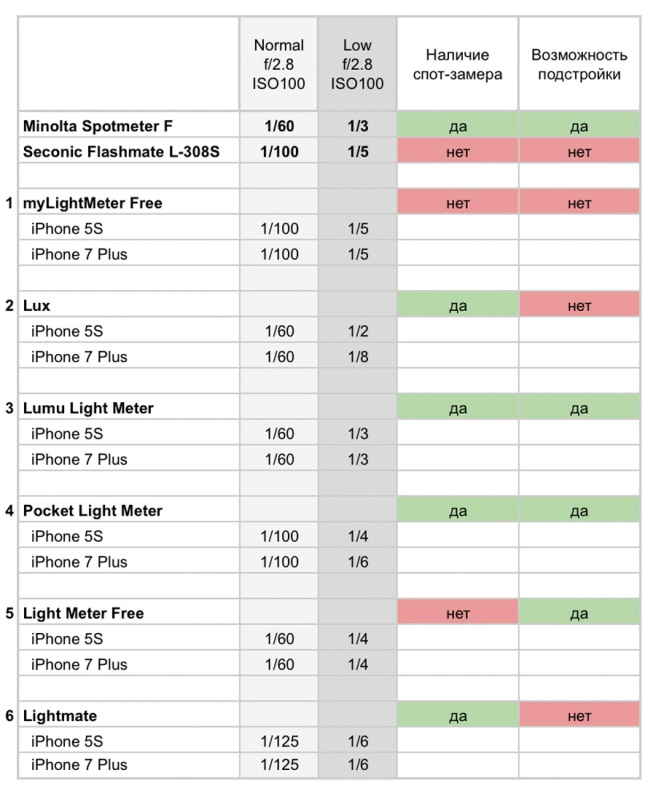 lightmeter-comparison-table